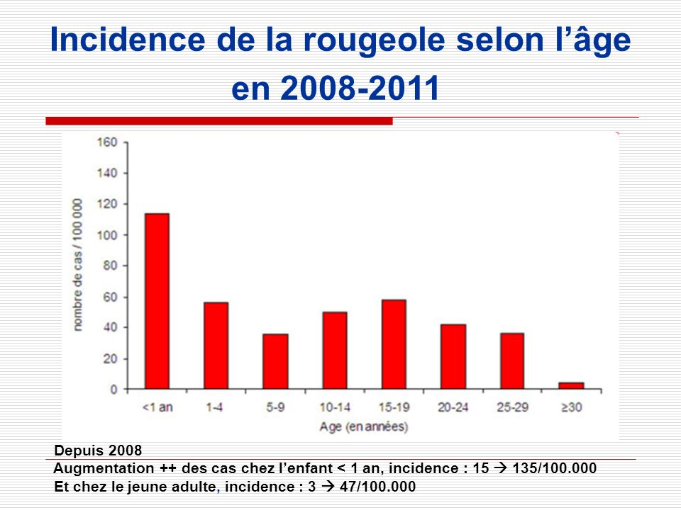 Incidence de la rougeole selon l'âge
