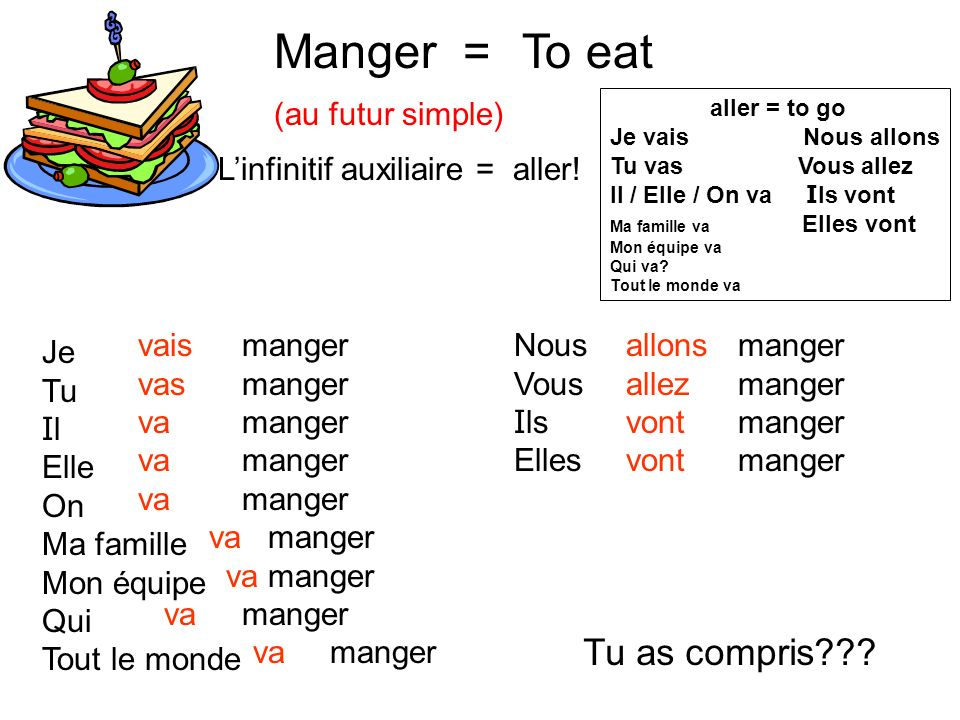 Manger = To eat Tu as compris (au futur simple)