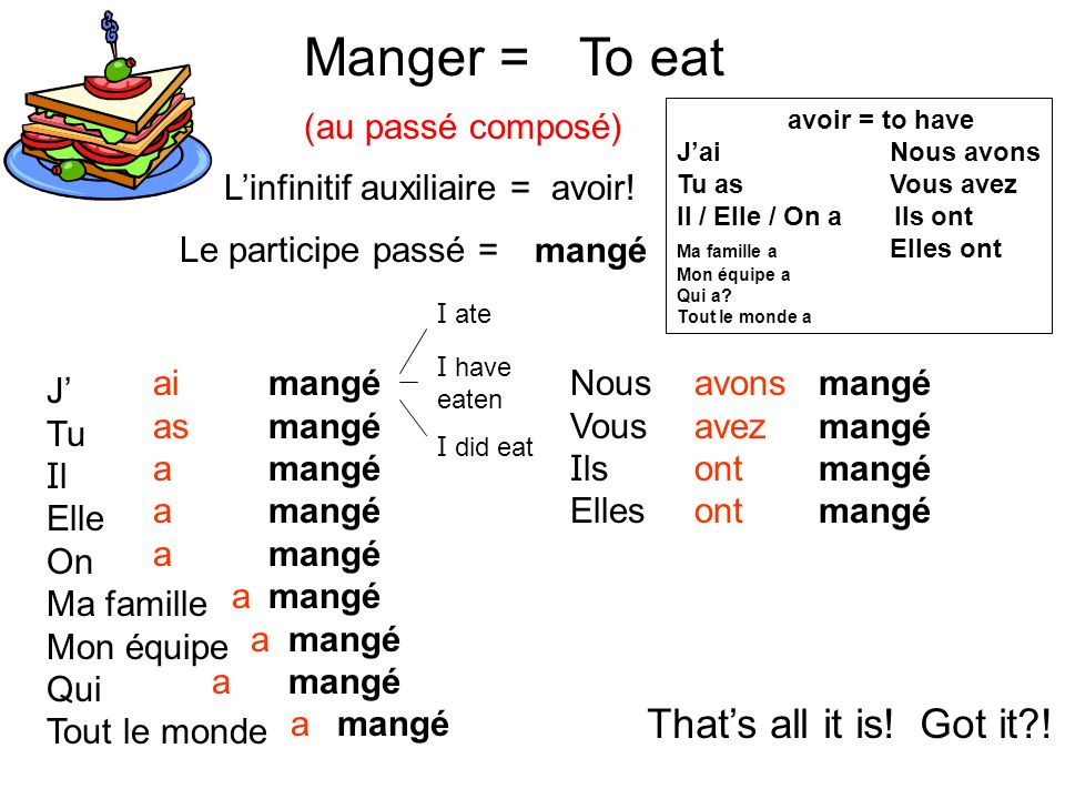 Manger = To eat That's all it is! Got it ! (au passé composé)
