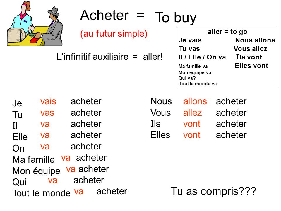 Acheter = To buy Tu as compris (au futur simple)