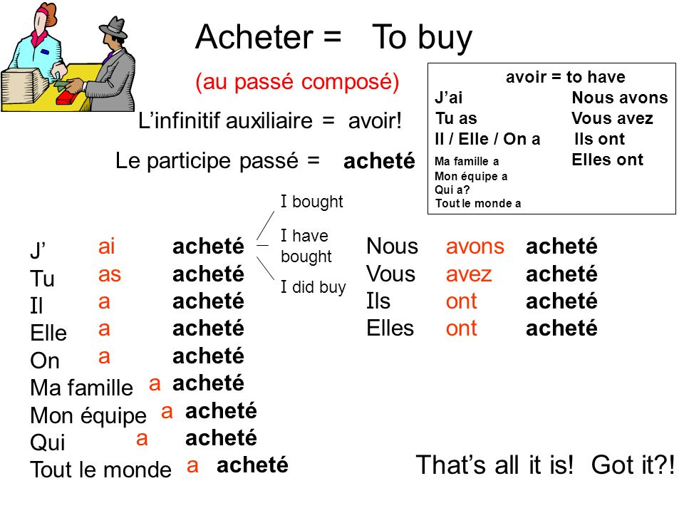 Acheter = To buy That's all it is! Got it ! (au passé composé)