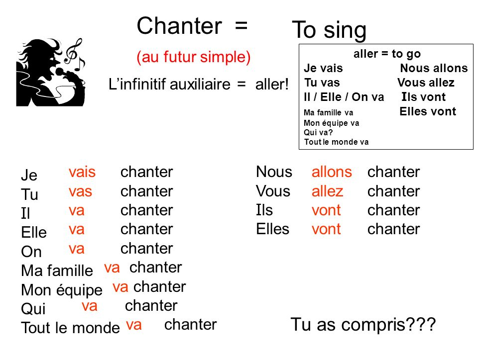 Chanter = To sing Tu as compris (au futur simple)