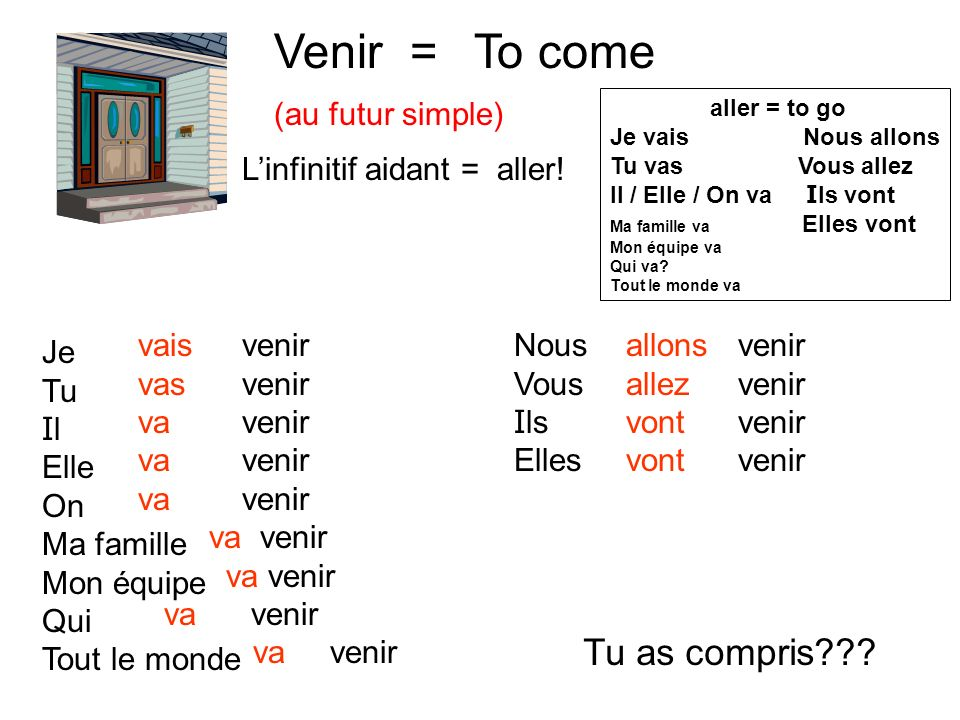 Venir = To come Tu as compris (au futur simple)