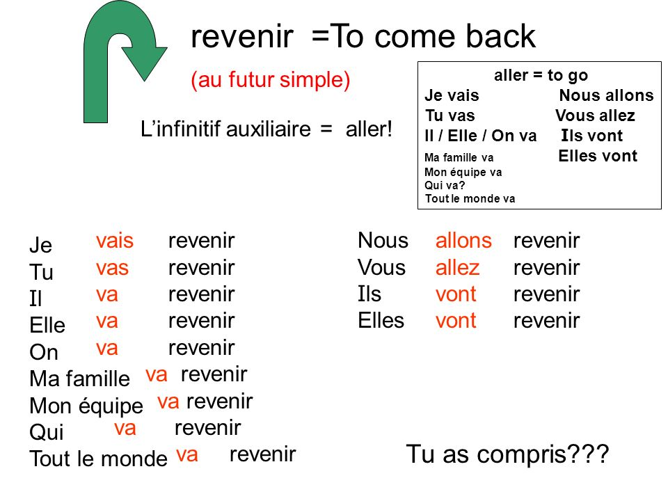 revenir = To come back Tu as compris (au futur simple)