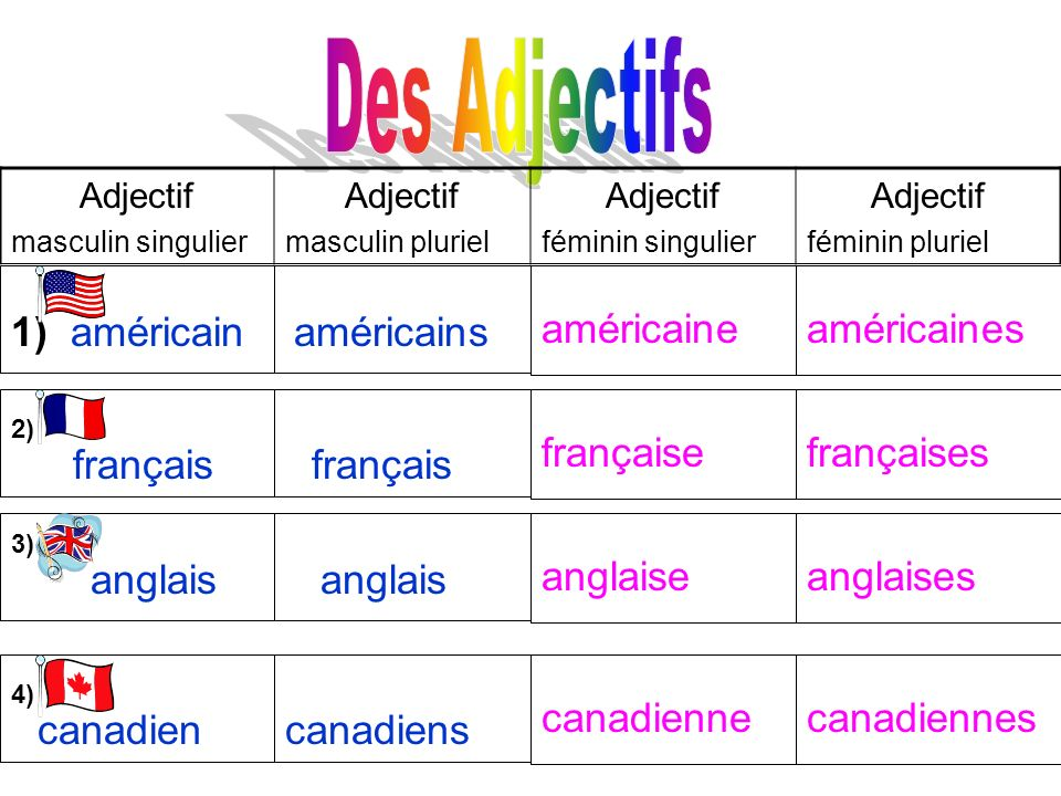 Des Adjectifs américaine américaines 1) américain américains française