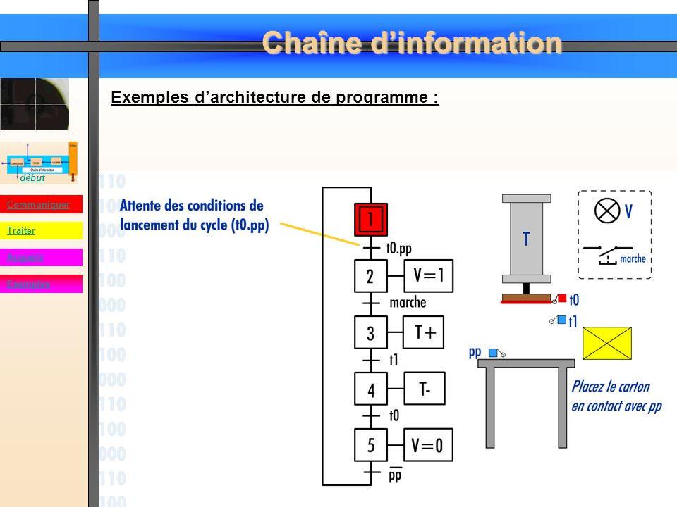 Exemples d'architecture de programme :