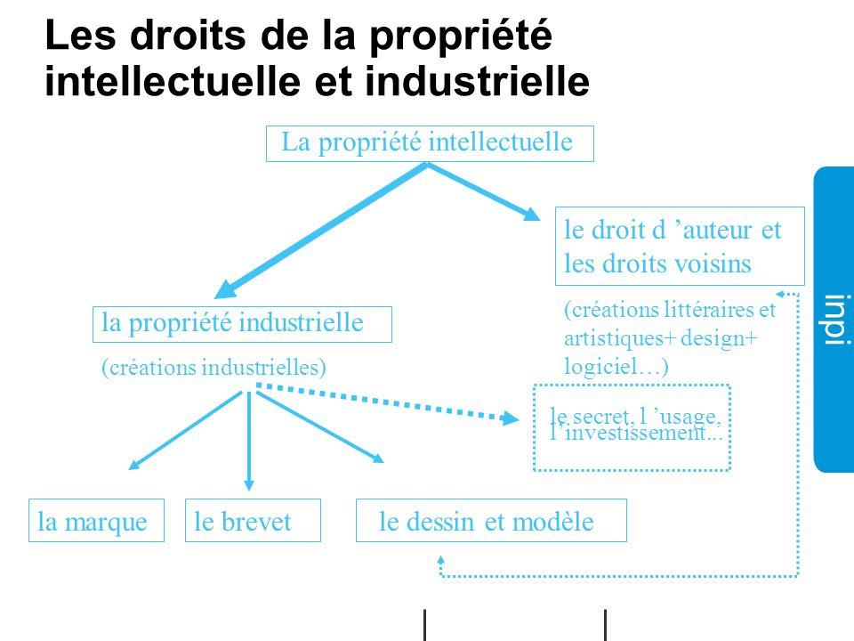 Les droits de la propriété intellectuelle et industrielle