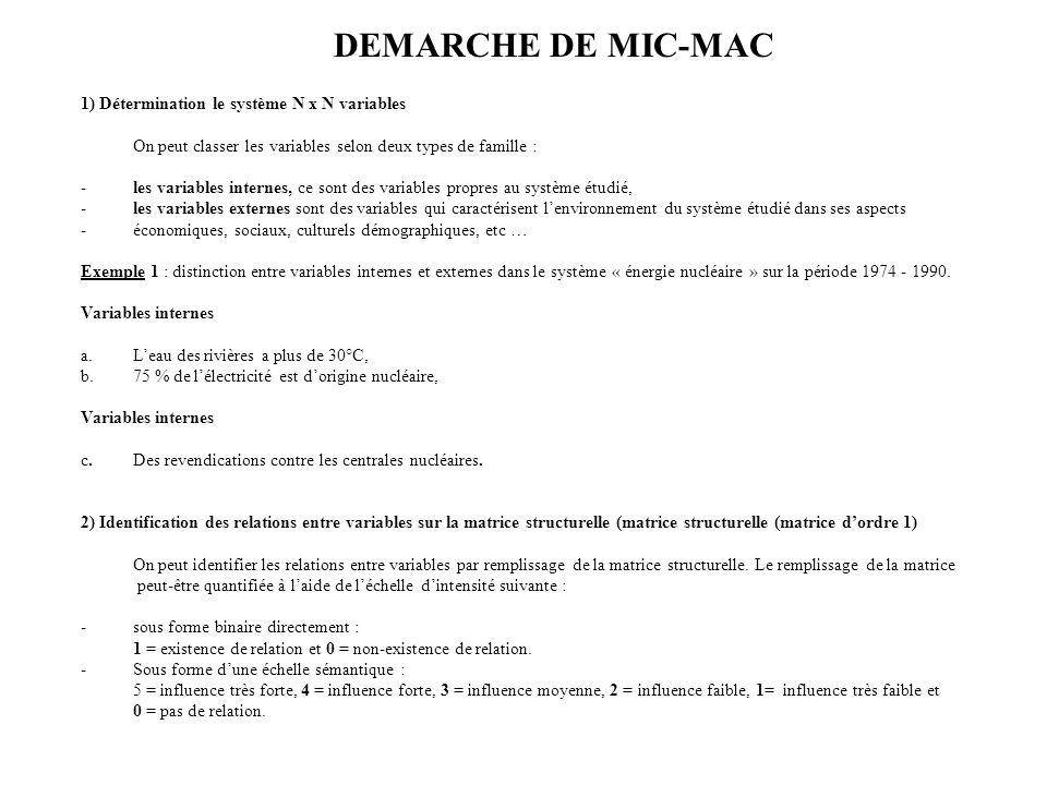 DEMARCHE DE MIC-MAC 1) Détermination le système N x N variables