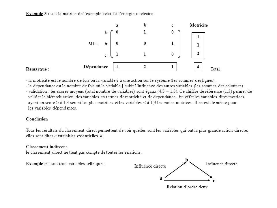 Exemple 3 : soit la matrice de l'exemple relatif à l'énergie nucléaire.