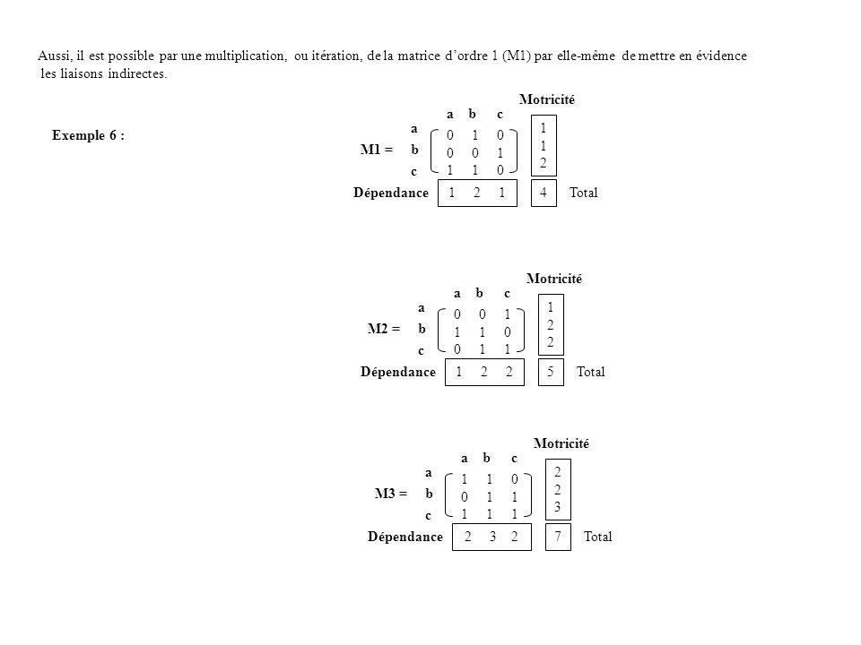 Aussi, il est possible par une multiplication, ou itération, de la matrice d'ordre 1 (M1) par elle-même de mettre en évidence
