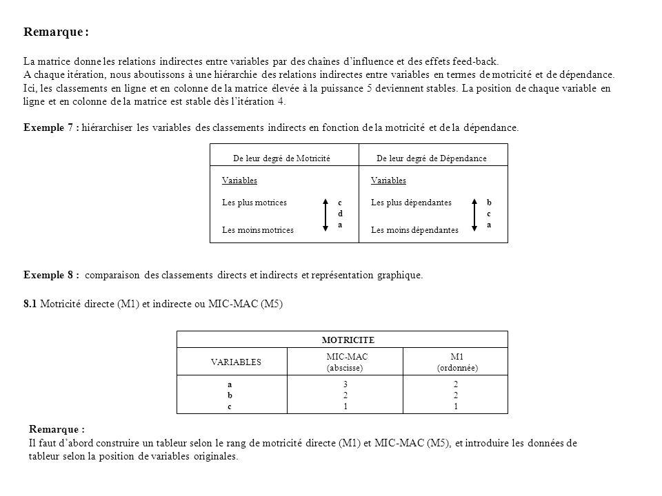 Remarque : La matrice donne les relations indirectes entre variables par des chaînes d'influence et des effets feed-back.