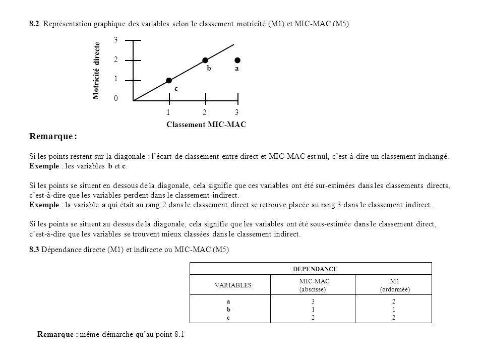 . . 8.2 Représentation graphique des variables selon le classement motricité (M1) et MIC-MAC (M5).