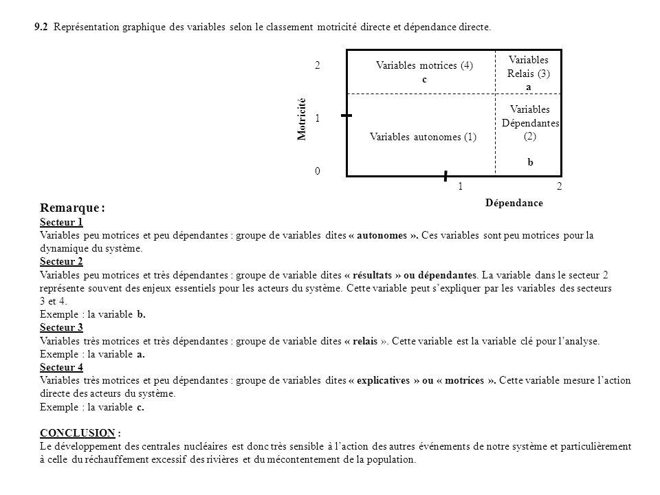 9.2 Représentation graphique des variables selon le classement motricité directe et dépendance directe.