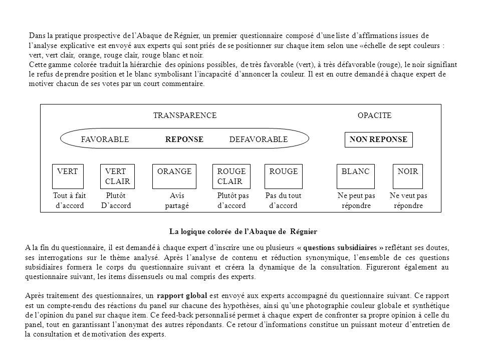 Dans la pratique prospective de l'Abaque de Régnier, un premier questionnaire composé d'une liste d'affirmations issues de
