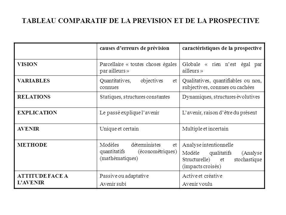 TABLEAU COMPARATIF DE LA PREVISION ET DE LA PROSPECTIVE