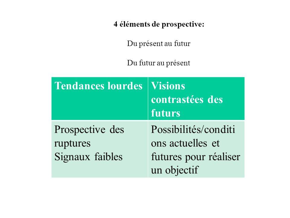 4 éléments de prospective: