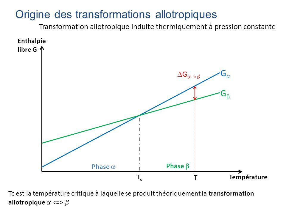 Transformation allotropique induite thermiquement à pression constante