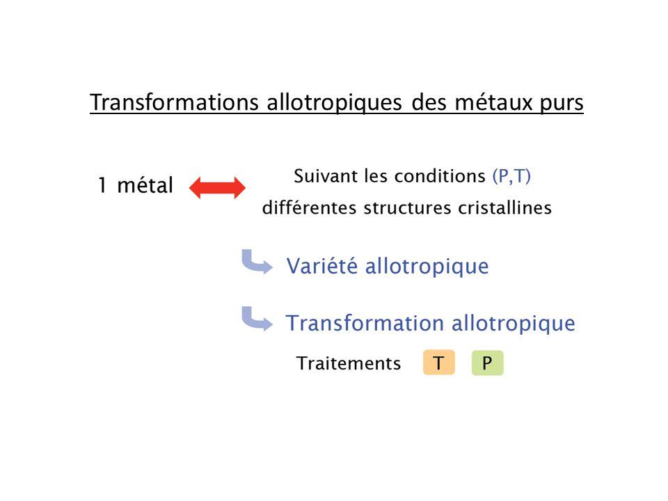 Transformations allotropiques des métaux purs