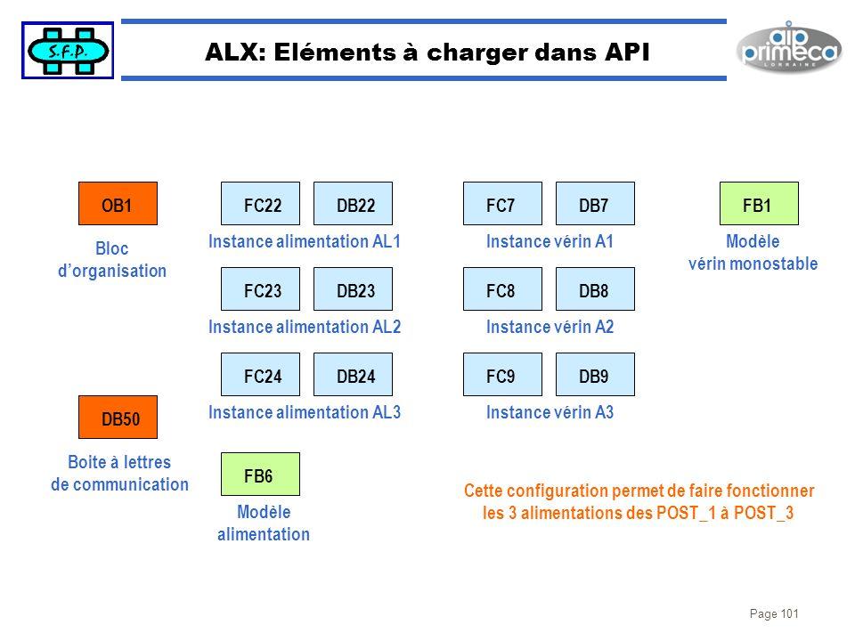 ALX: Eléments à charger dans API