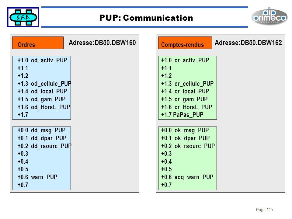 PUP: Communication Adresse:DB50.DBW160 Adresse:DB50.DBW162 Ordres