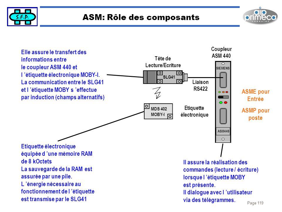 ASM: Rôle des composants