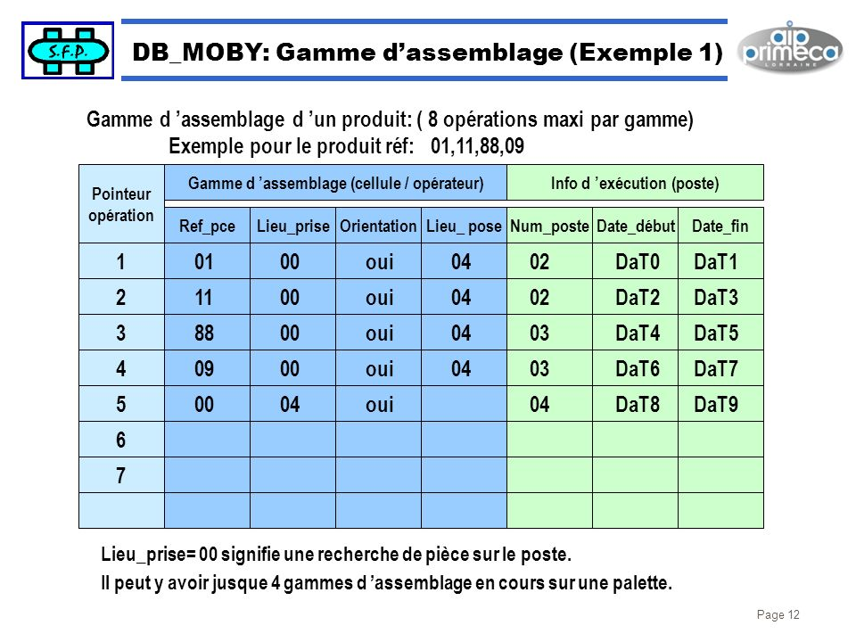 DB_MOBY: Gamme d'assemblage (Exemple 1)