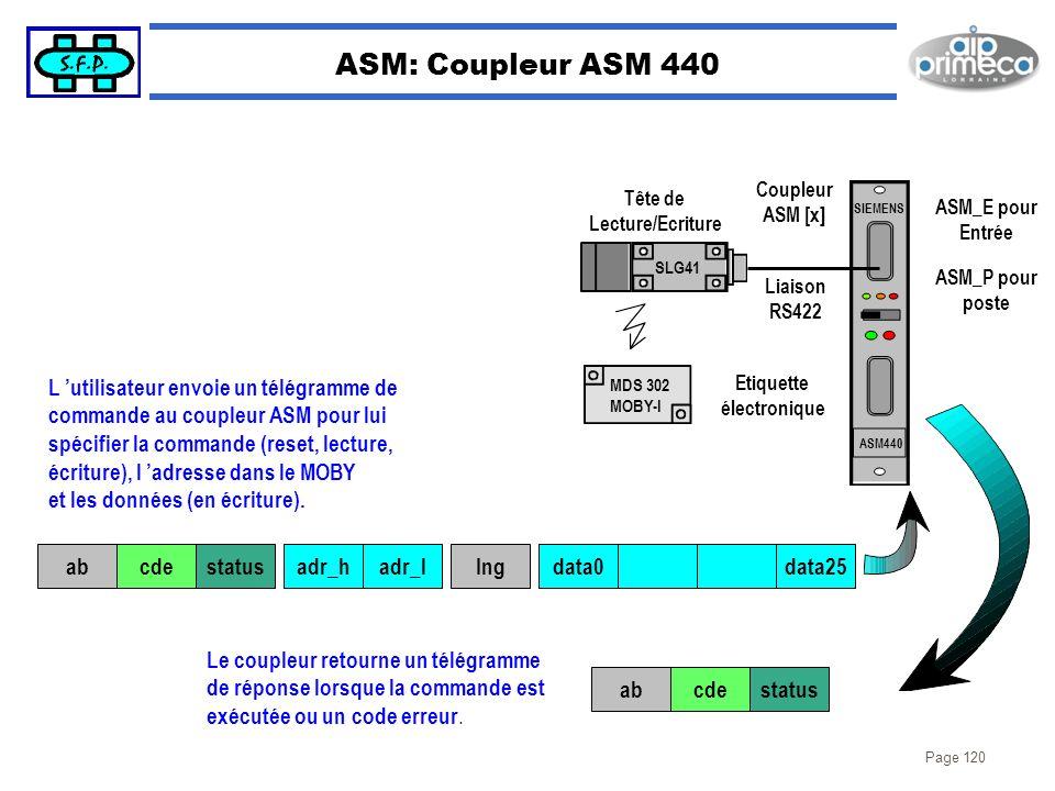 ASM: Coupleur ASM 440 L 'utilisateur envoie un télégramme de