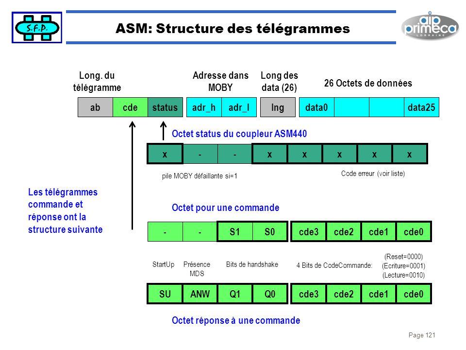 ASM: Structure des télégrammes