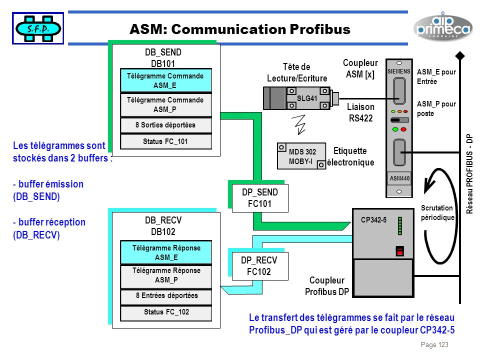 ASM: Communication Profibus