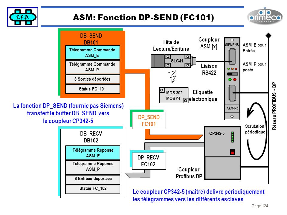 ASM: Fonction DP-SEND (FC101)