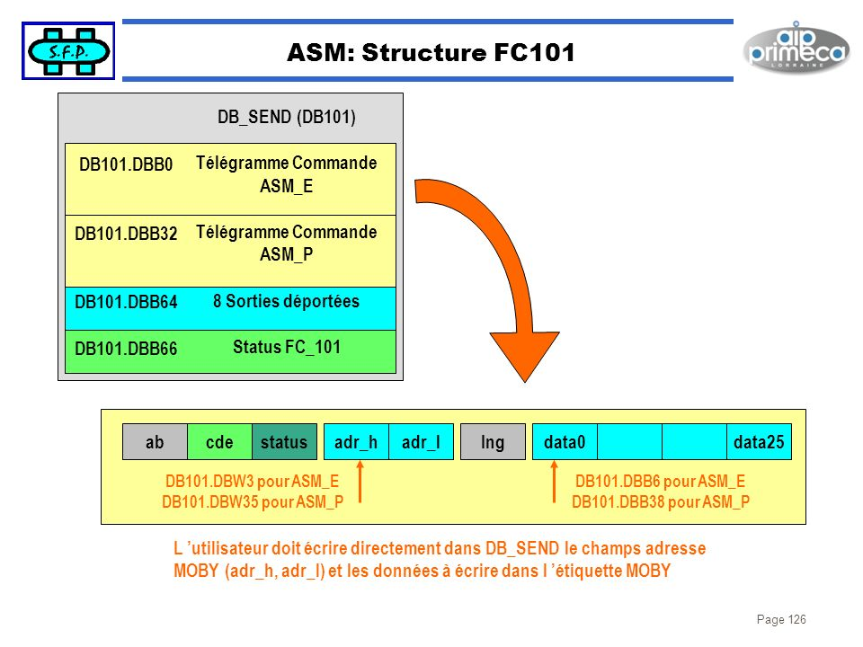 ASM: Structure FC101 DB_SEND (DB101) Télégramme Commande ASM_E ASM_P