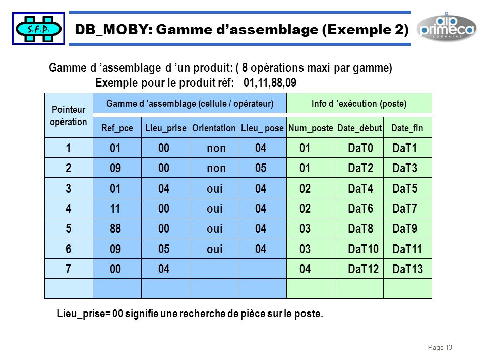DB_MOBY: Gamme d'assemblage (Exemple 2)
