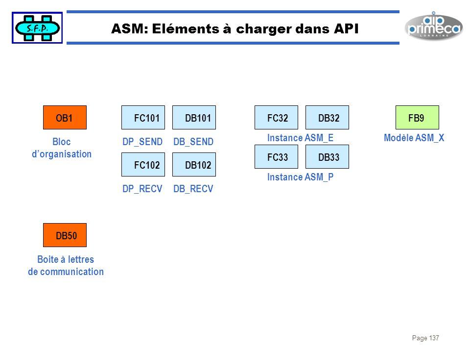 ASM: Eléments à charger dans API