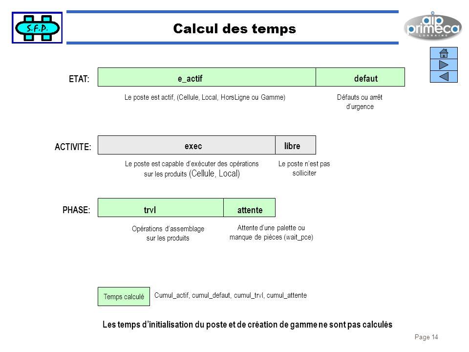 Calcul des temps ETAT: e_actif defaut ACTIVITE: exec libre PHASE: trvl