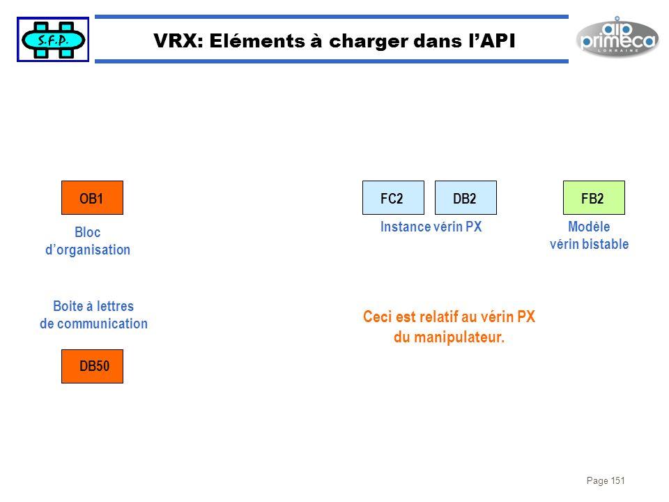 VRX: Eléments à charger dans l'API