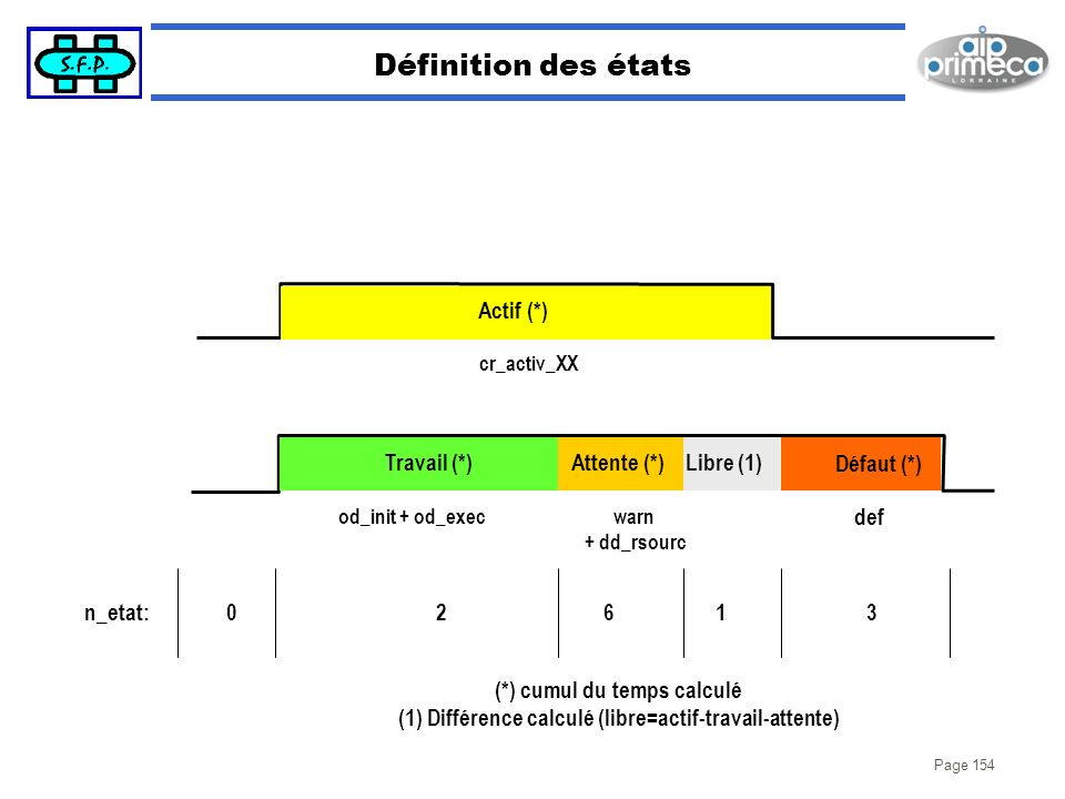 Définition des états Actif (*) Travail (*) Attente (*) Libre (1)