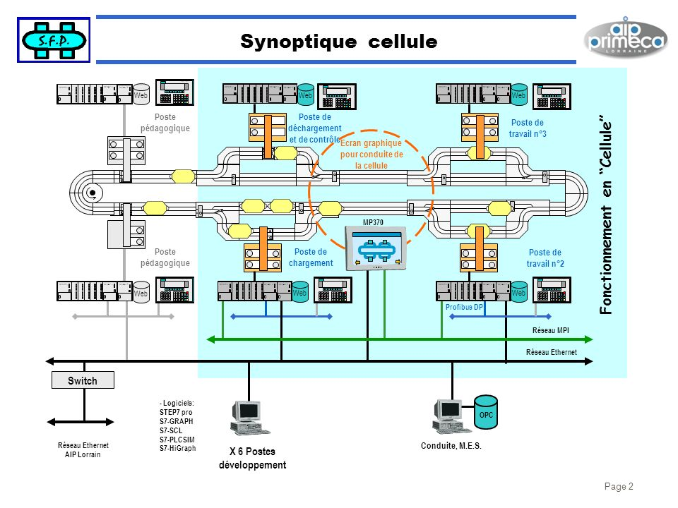 Synoptique cellule Fonctionnement en Cellule Switch X 6 Postes