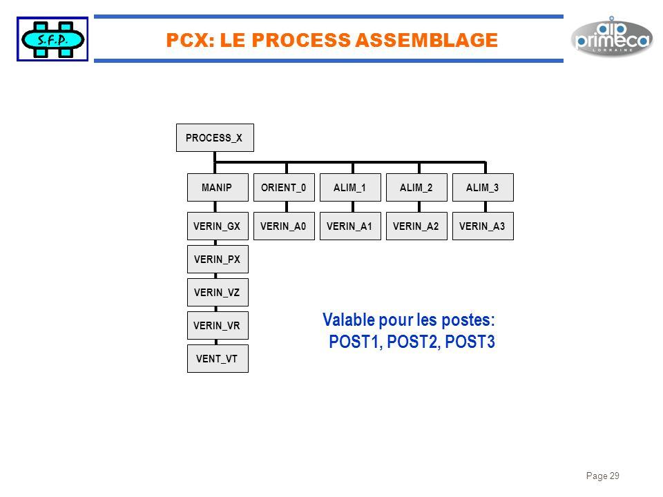 PCX: LE PROCESS ASSEMBLAGE