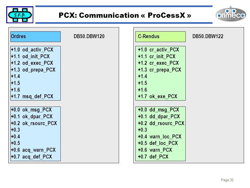 PCX: Communication « ProCessX »