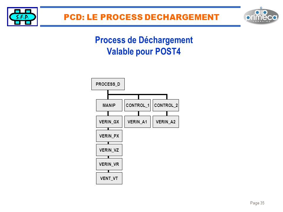 PCD: LE PROCESS DECHARGEMENT