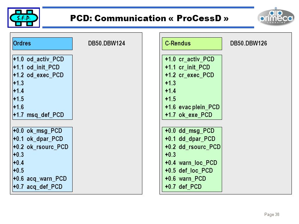 PCD: Communication « ProCessD »