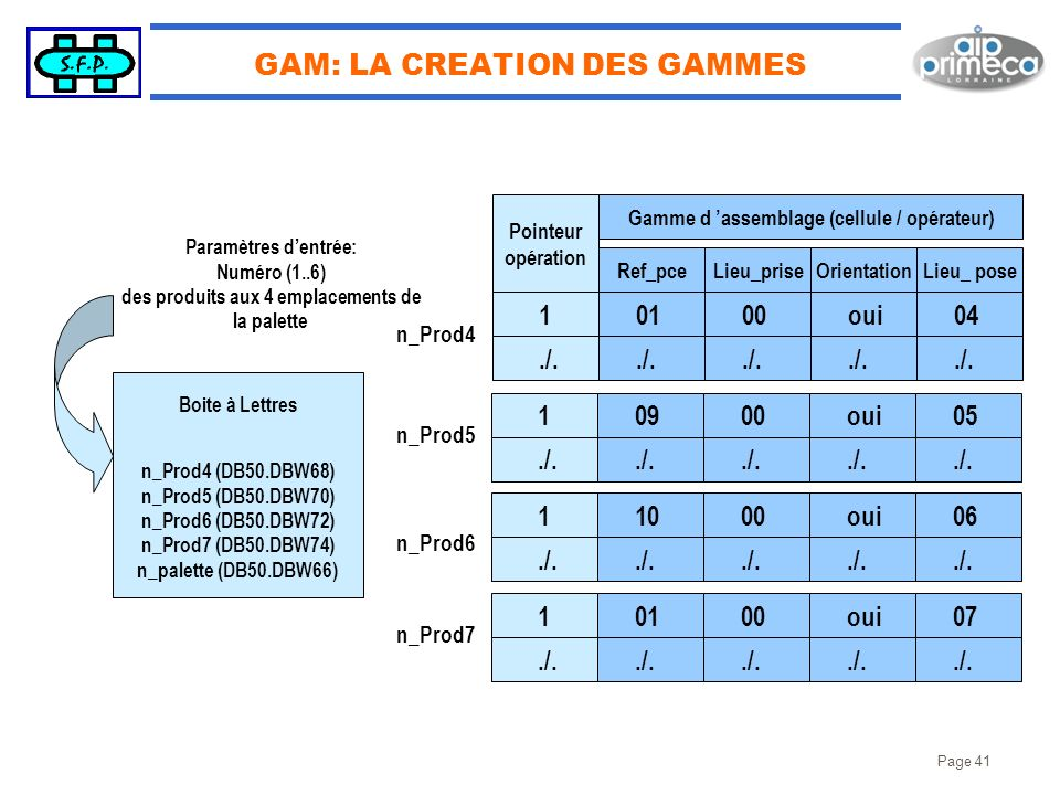 GAM: LA CREATION DES GAMMES
