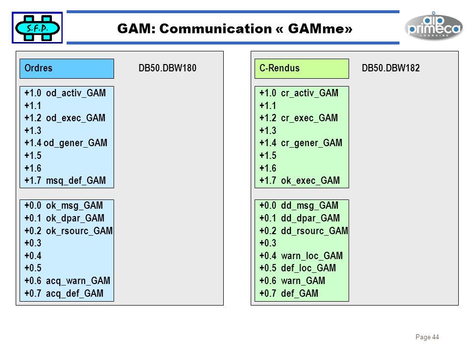 GAM: Communication « GAMme»