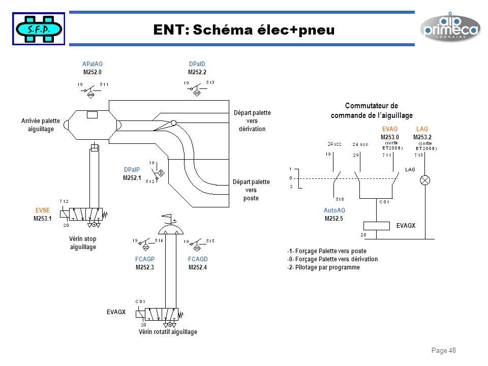 ENT: Schéma élec+pneu Commutateur de commande de l'aiguillage APalAG
