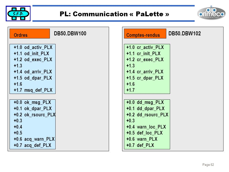 PL: Communication « PaLette »