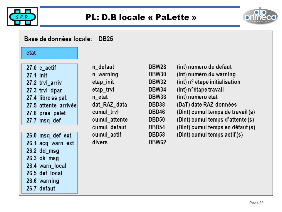 PL: D.B locale « PaLette »