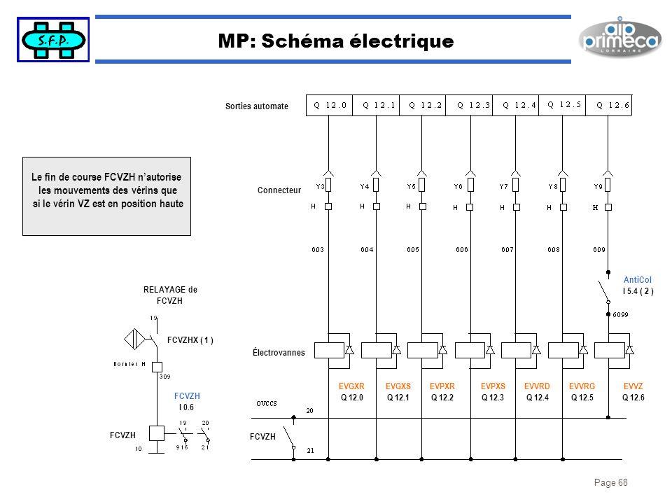 MP: Schéma électrique Le fin de course FCVZH n'autorise