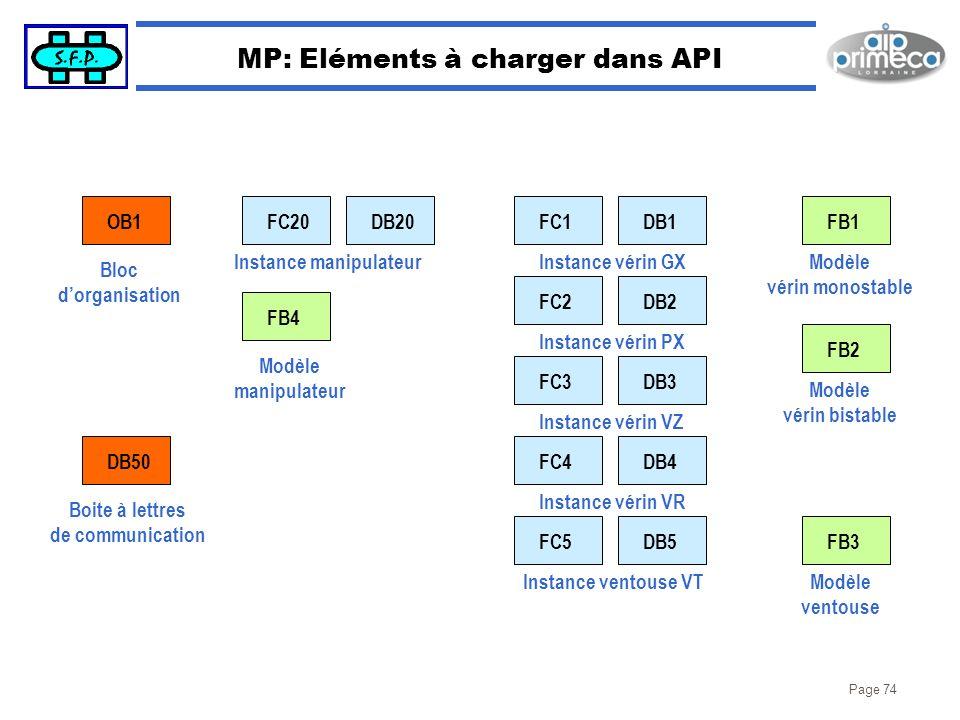 MP: Eléments à charger dans API