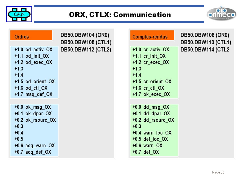 ORX, CTLX: Communication