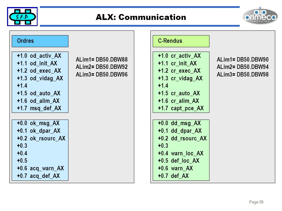 ALX: Communication Ordres +1.0 od_activ_AX +1.1 od_init_AX